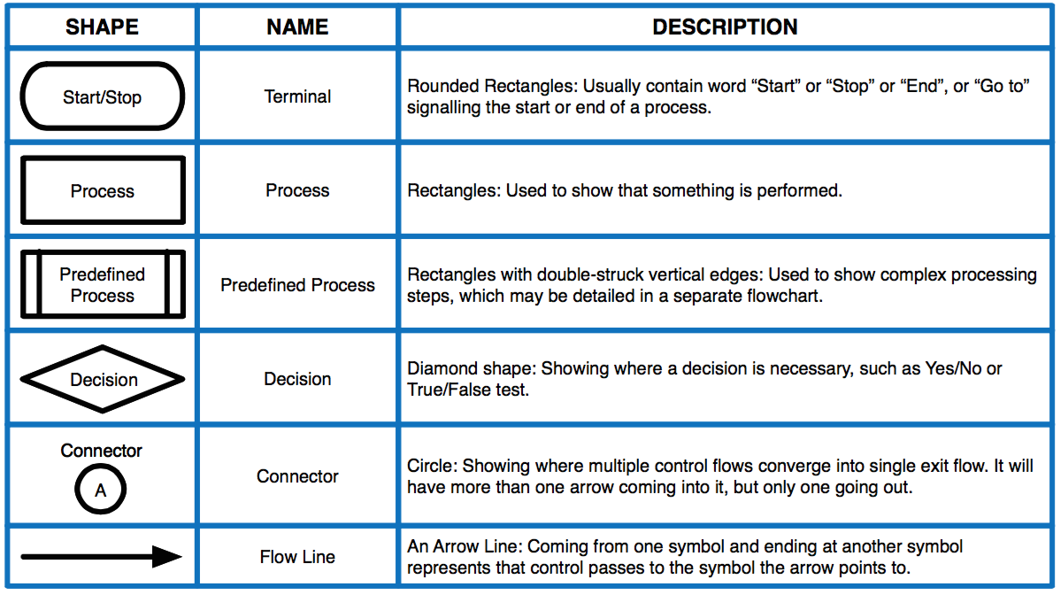 manufacturing process flow symbol inspection