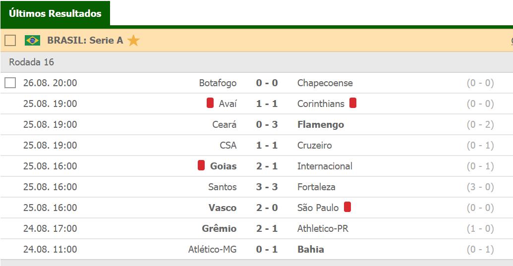Classificacao Do Bolao Brasileirao Serie A 2019 16º Rodada