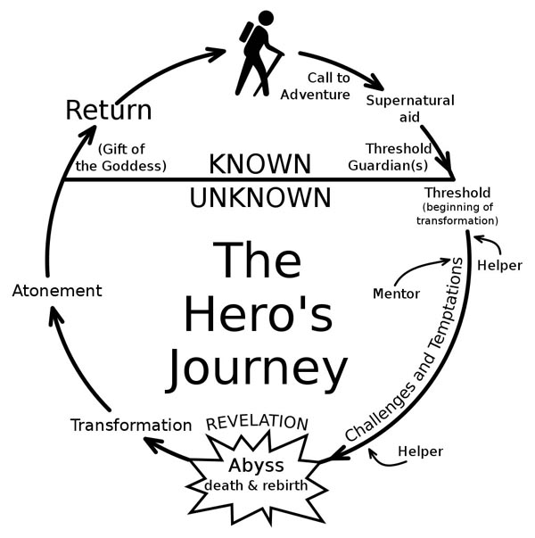 """a graphic illustration of the so-called """"Hero's Journey"""" leading from the familiar into another world, through challenges and achievement, and back home again"""