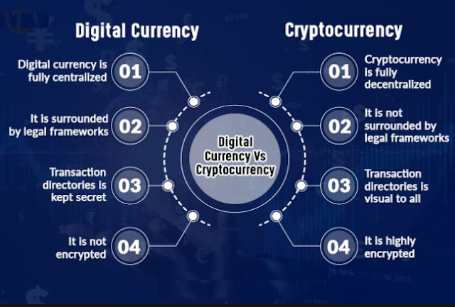 difference between digital currency, virtual currency, and cryptocurrency