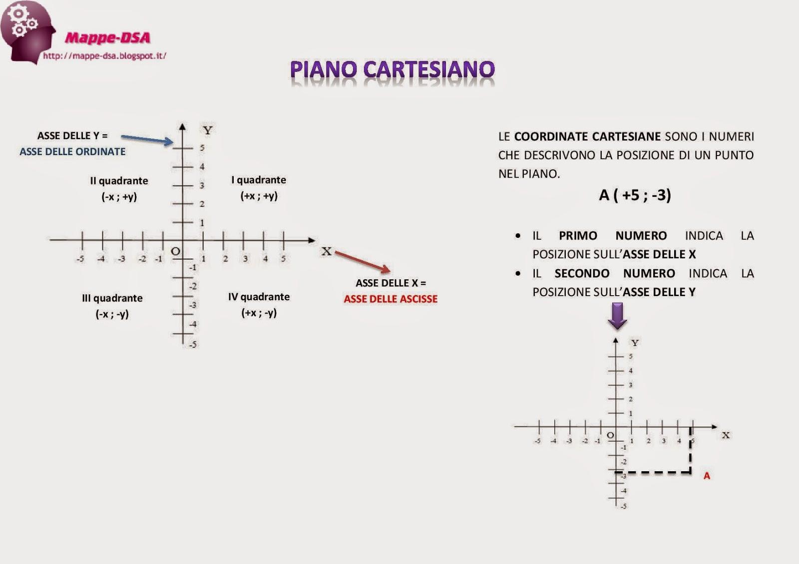 il piano cartesiano prima parte