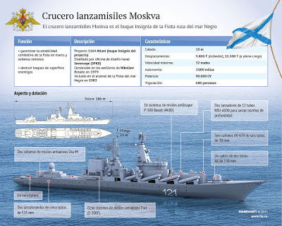 la proxima guerra buque rusia moskva