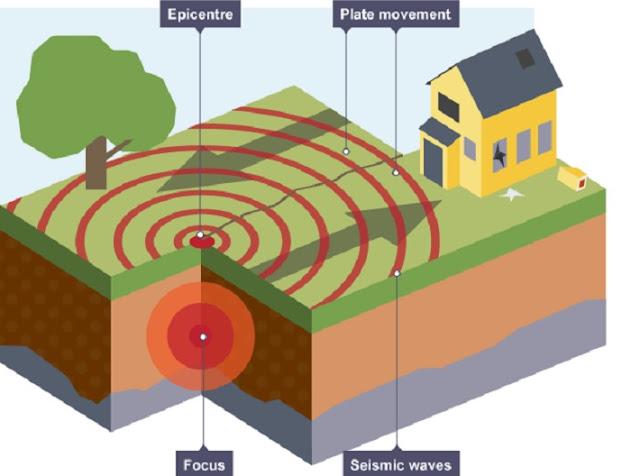 Njohuritë kryesore të veçorive të Tërmeteve