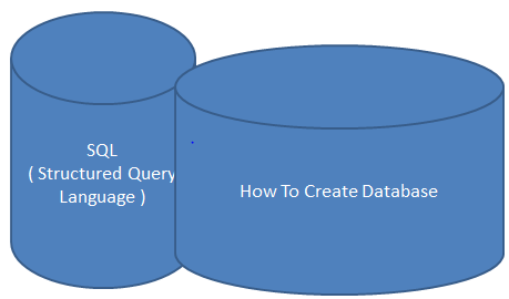 What is SQL (Structured Query Language) and what are there types...?