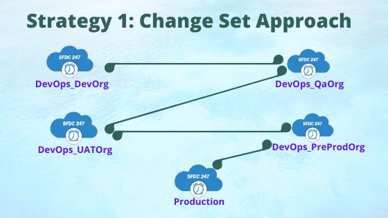 change sets salesforce, Change sets, salesforce source control