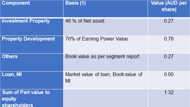 UOA Group Sum of Parts Value - Look Thru basis