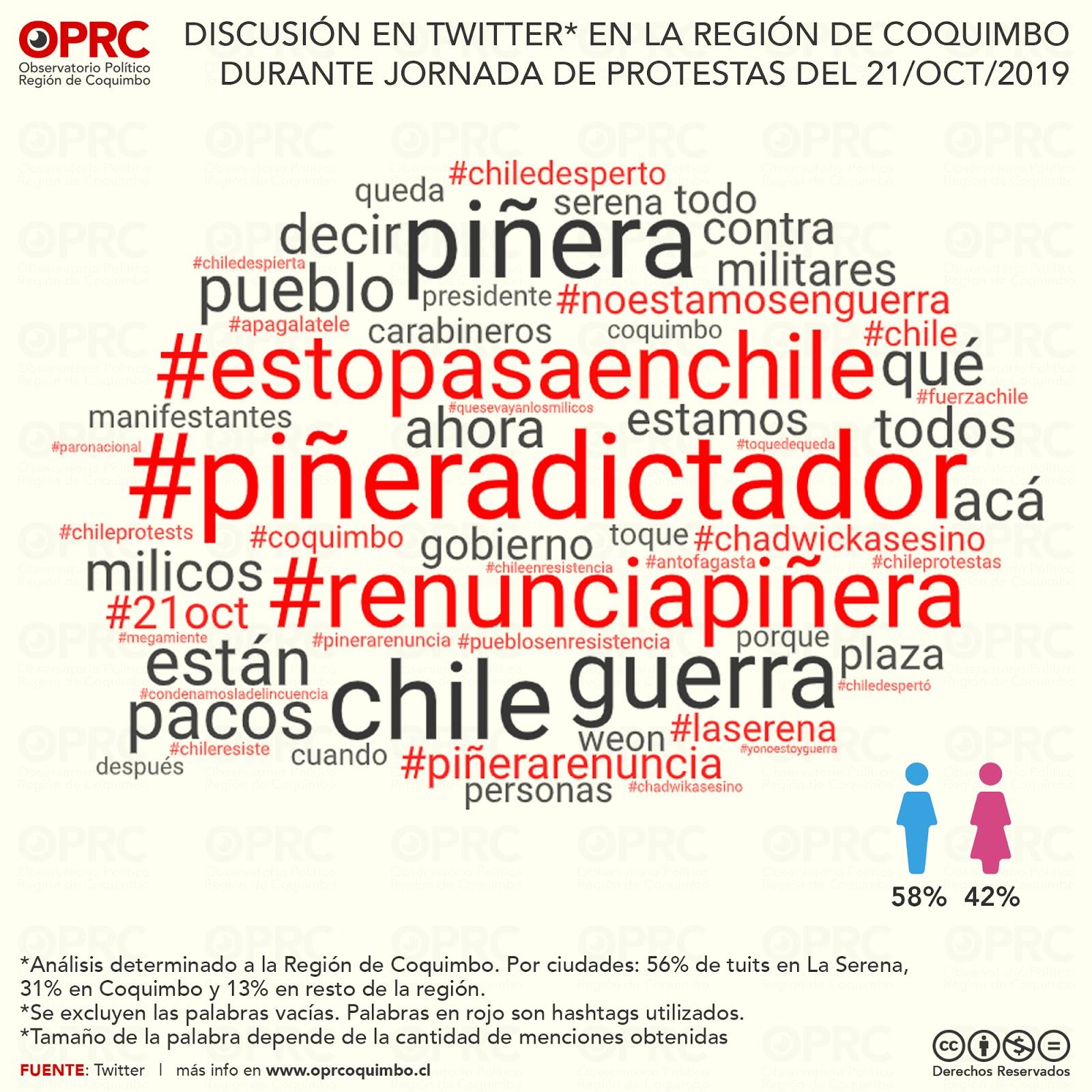 Discusión en Twitter en la Región de Coquimbo por protestas del 21 de octubre de 2019