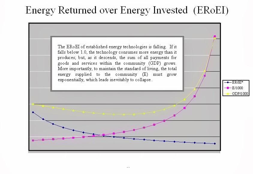 Net Energy and ERoEI* in a Mark III Economy thumbnail