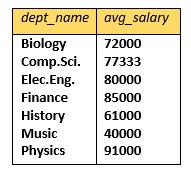 Aggregate operators in dbms