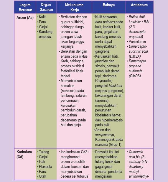 Sebutkan bahaya, Mekanisme Kerja dan Antidotum logam beracun dan senyawanya (anorganik dan organik/organometalik)