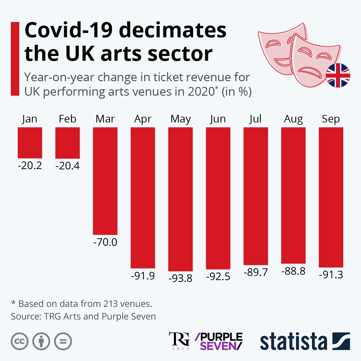 Covid-19 decimates the UK arts sector #infographic