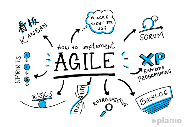 Agile Project Management: Scrum & Sprint Demystified