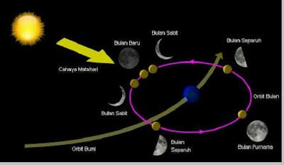 Pengertian bulan, teori pembentukan dan karakteristik bulan