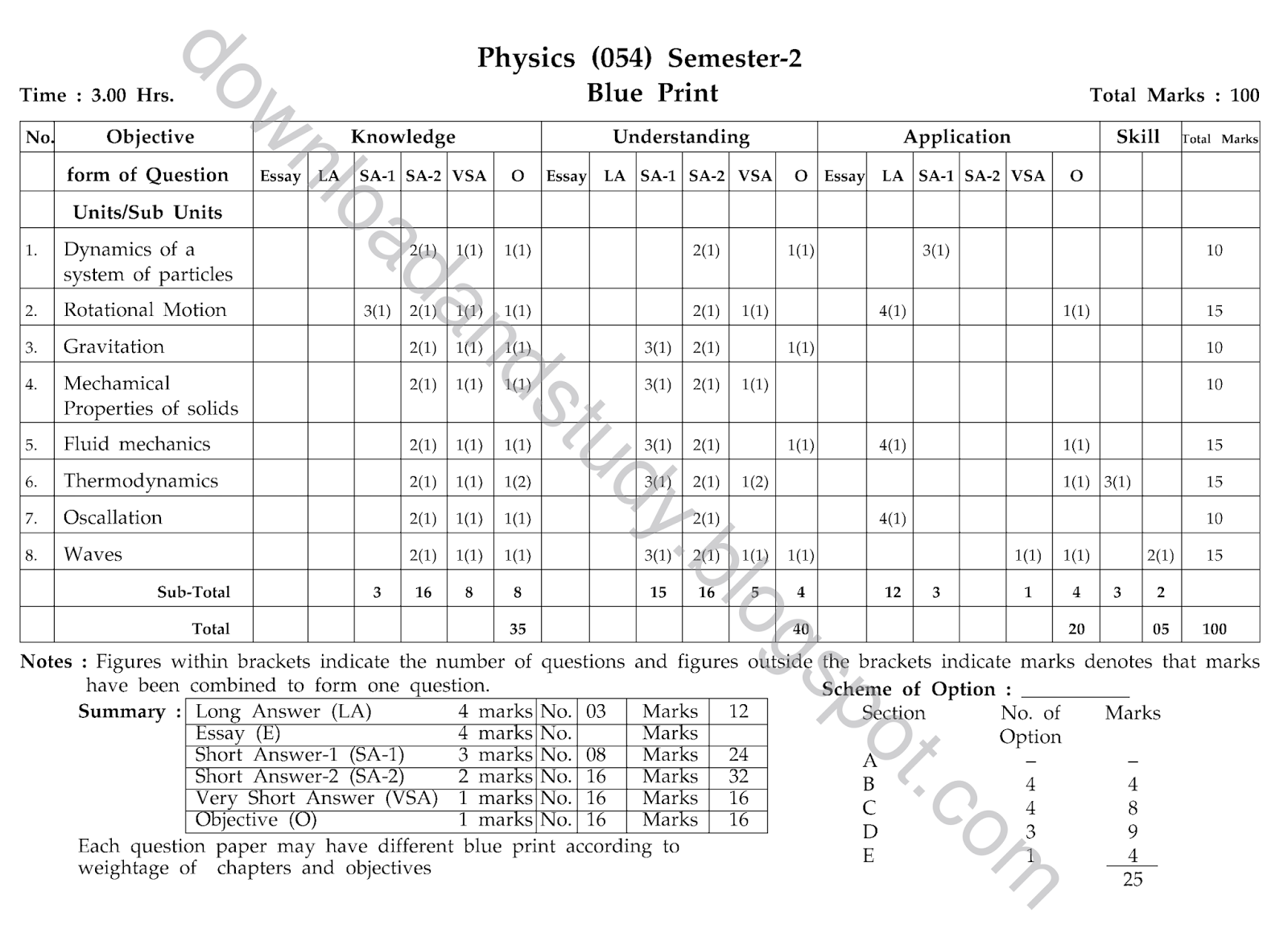 Download Study Physics Semester 2 Blueprint Of Question Paper