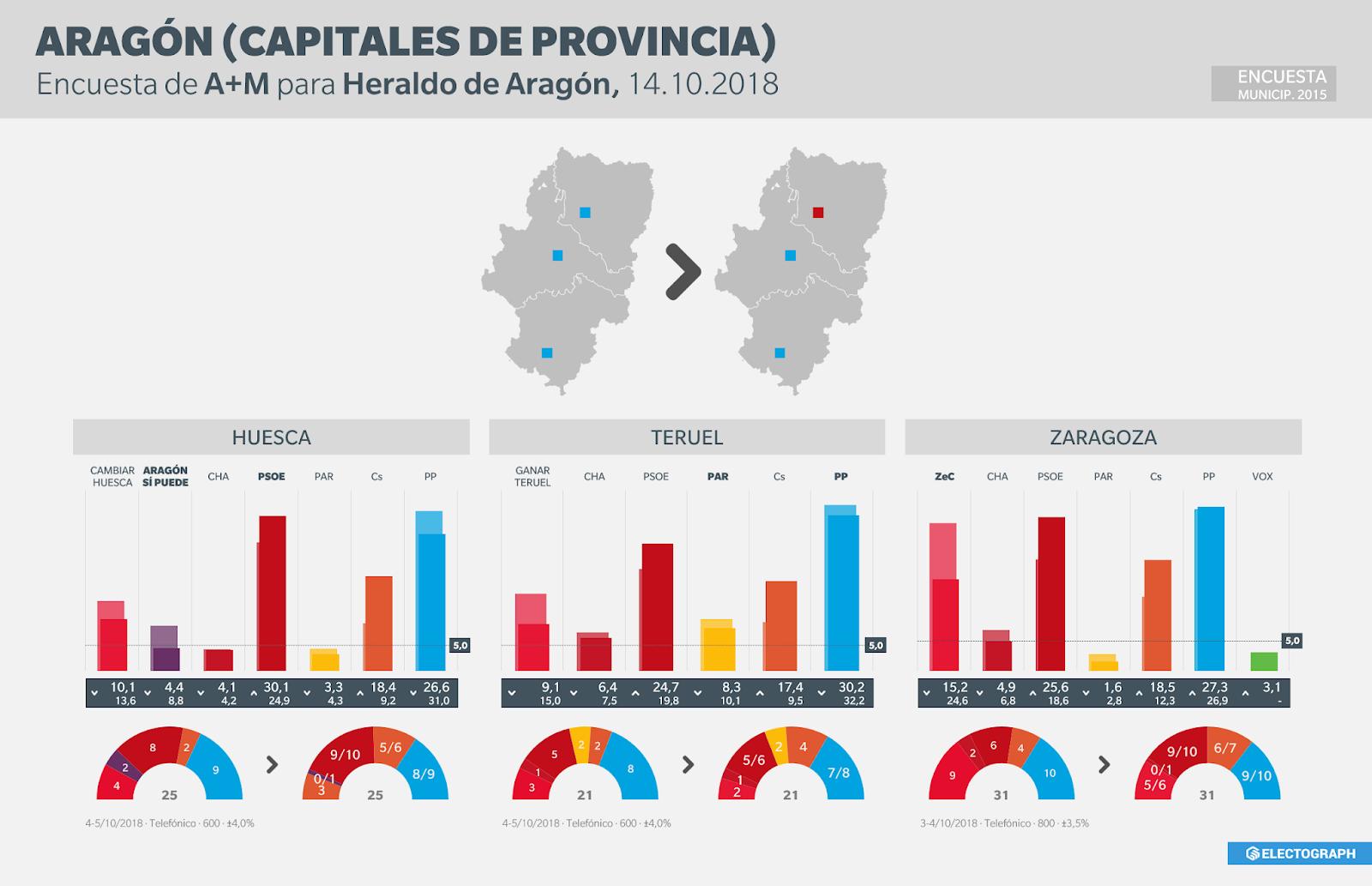 Gráfico de la encuesta para elecciones municipales en Huesca, Teruel y Zaragoza realizada por A+M para Heraldo en octubre de 2018