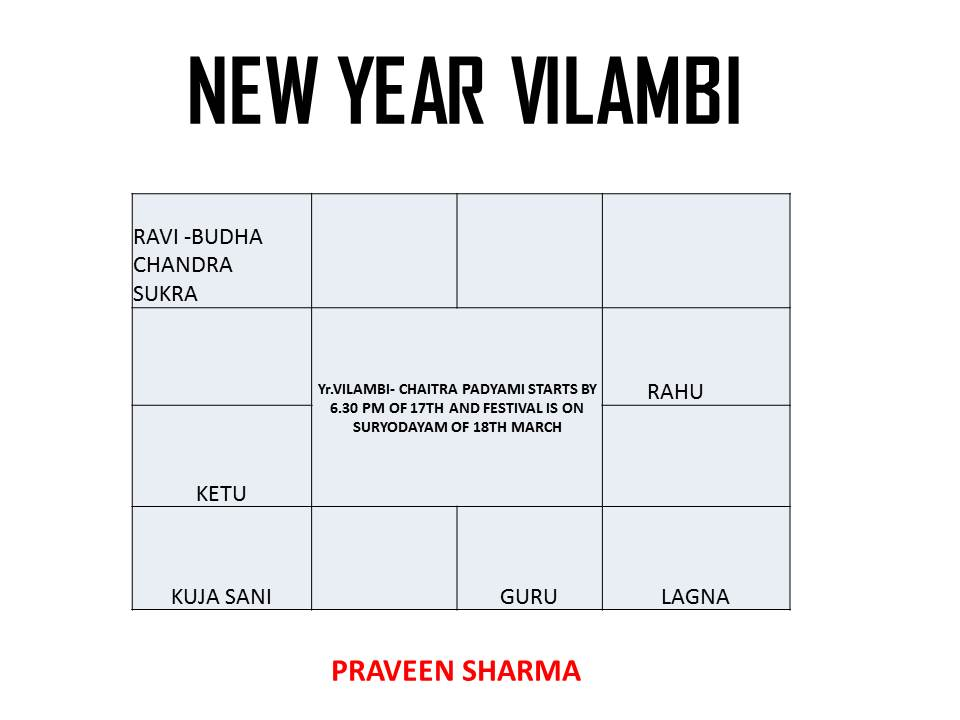 YEAR VILAMBI PREDICTIONS ,AND- PREDICTIONS IN NEWS  AS ON DATE