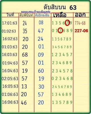 Thai Lottery 3up Cut Digit Facebook Timeline Blogspot 16 February 2020