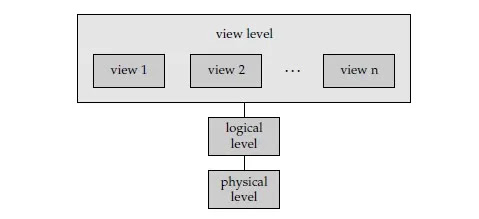 Image for Data Abstraction