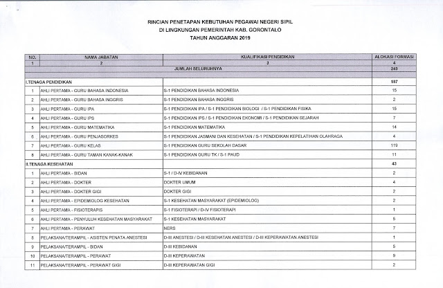 Siaran Pers Formasi CPNS Kabupaten Gorontalo