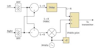 FM Stereo Multiplexing