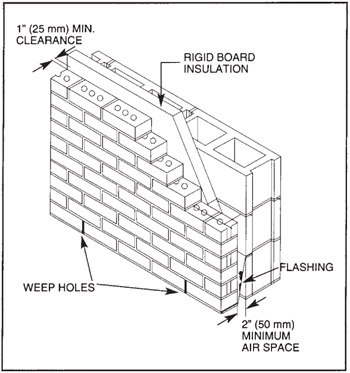 Brick Vector Picture: Brick Veneer Walls