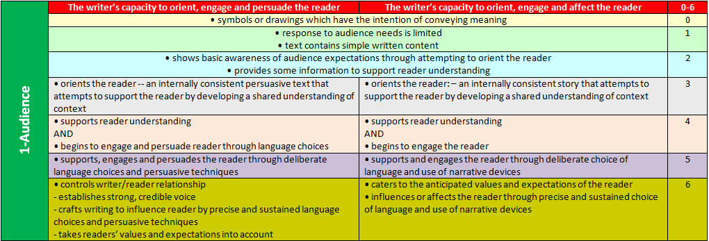the acara s ten criteria writing marking guide lydia le uts and rh lydialeeuts blogspot com Persuasive Letter-Writing Persuasive Writing Outline