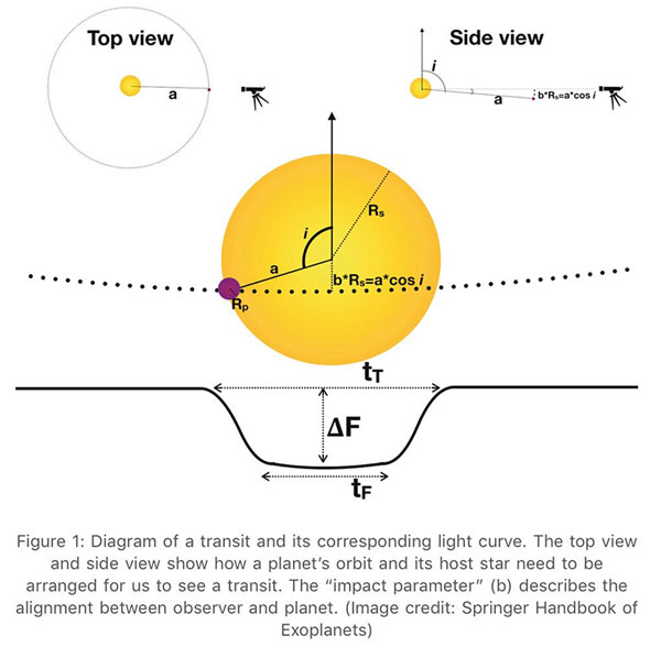 Conditions for the Earth to be seen as a transiting exoplanet (Source: Kaltenegger & Pepper, arXiV:2010.09766)