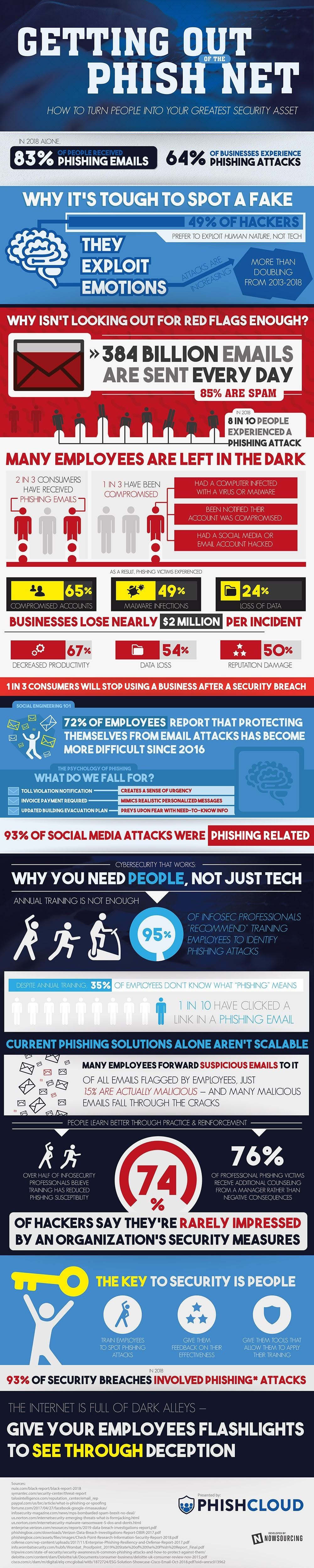 Getting Out Of The Phish Net #infographic
