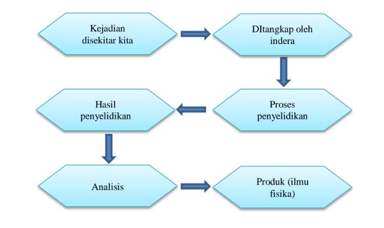 diagram fisika sebagai produk