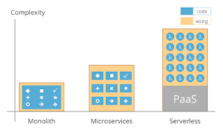 best courses to learn Microservice