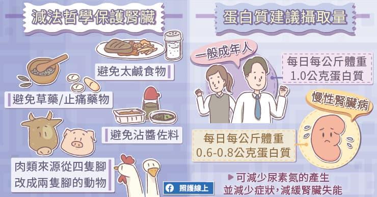 洗腎前、洗腎後,營養方針不一樣