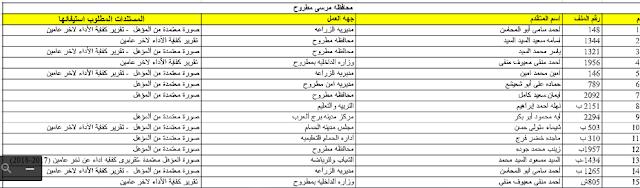كشوف اسماء المقبولين لمسابقة مصلحة الشهر العقارى بمحافظة البحيرة ومرسى مطروح 2019