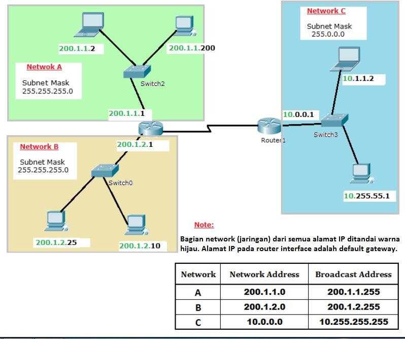Apa Itu Subnet Mask - Kelas Alamat IP di Jaringan Komputer ...