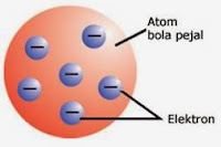 Model Atom J.J Thomson