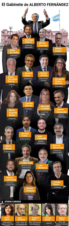 Con Martín Guzmán en Economía y Matías Kulfas en Producción, Alberto Fernández completó su gabinete