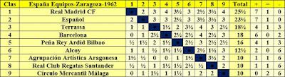 Clasificación del VI Campeonato de España por equipos