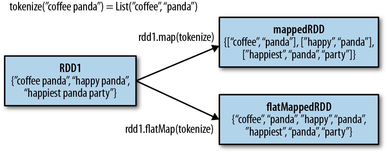 map vs flatMap in Spark