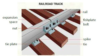 Ilustrasi Sambungan Jalur Kereta Api