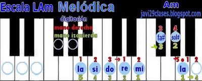LAm en piano o teclado, digitación Am scale
