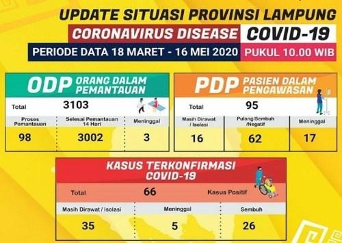 Update Covid-19 Provinsi Lampung 16 Mei 2020