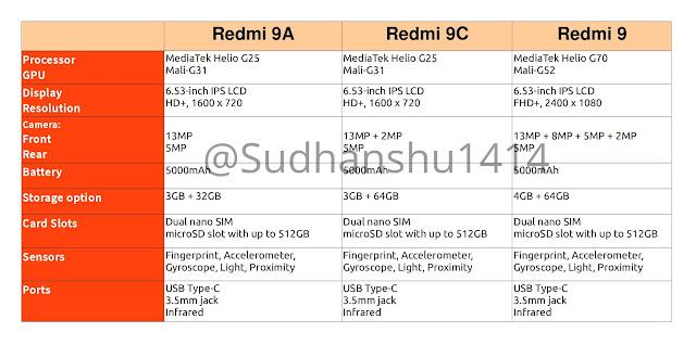 Redmi 9, Redmi 9A & Redmi 9C - Price, Specs (Leaked)