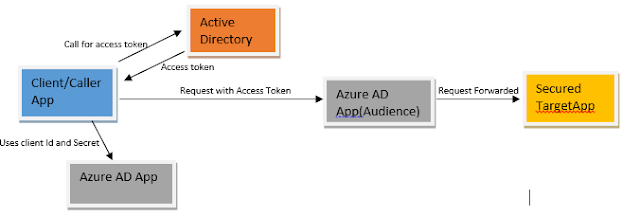 calling AD secured function App