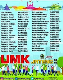 Daftar Lengkap UMK 35 Kabupaten di Jawa Tengah, Apakah Upah Anda Sudah Sesuai?