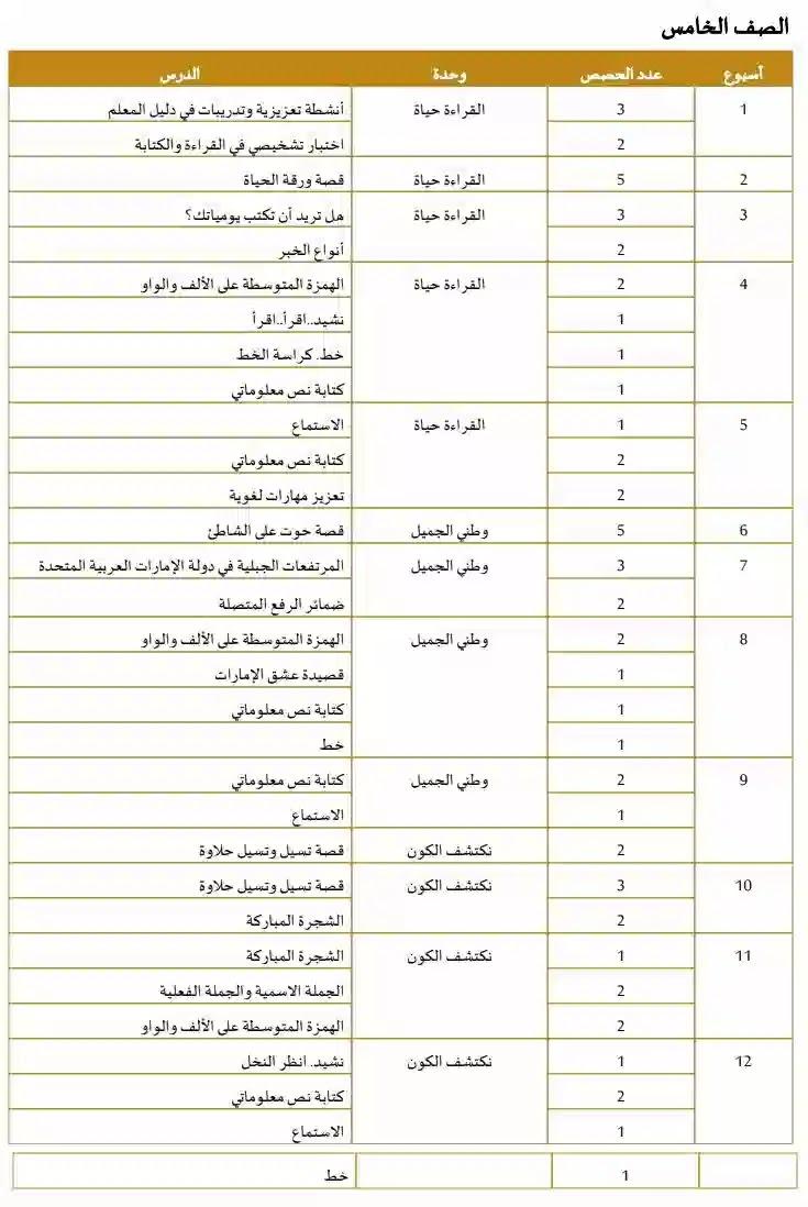 الخطة الفصلية لغة عربية للصف الخامس الامارات الفصل الأول2020-2021