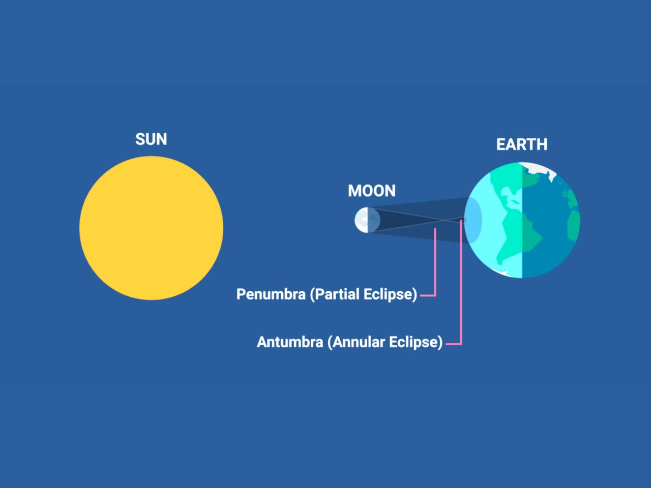 Bagaimana Gerhana Matahari Berlaku?