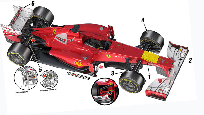 Formula 1 Technical Specifications
