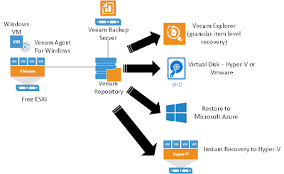Hyper v system center and azure backup free vmware for Consul server vs agent