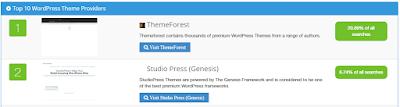 en çok kullanılan wordpress tema mağazaları