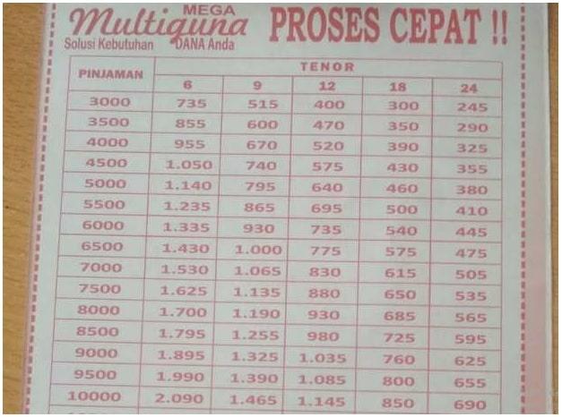 Tabel Angsuran Mega Finance 2021