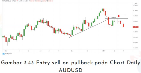 Entry sell on pullback pada Chart Daily AUDUSD